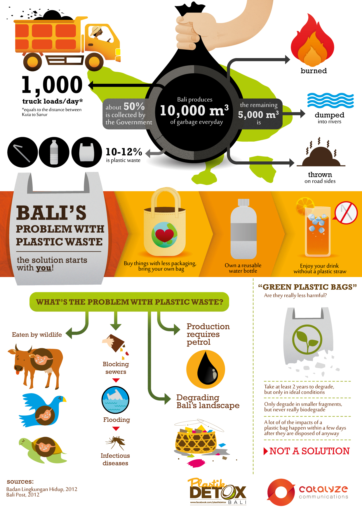 Educational infographic on plastic waste in Bali